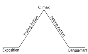 """This is the basic idea of plotting, but it is not the only way. Many believe that climaxes should happen closer to the end of the story, in order to """"tie up loose ends"""" and finish the work properly. Don't leave cliffhangers unless you're doing another part!"""